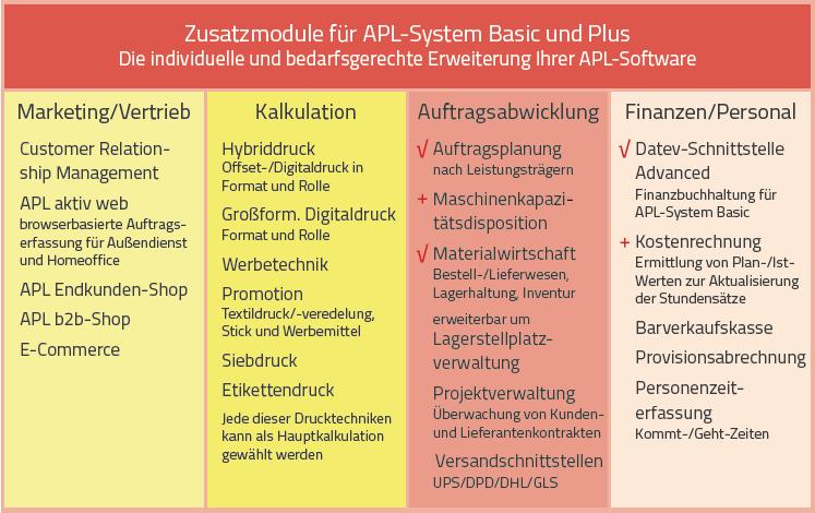 APL-Zusatz-Werbetechnik