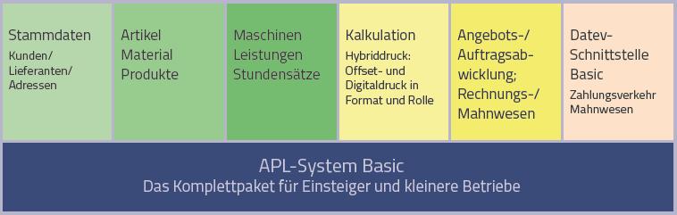 APL-System Basic