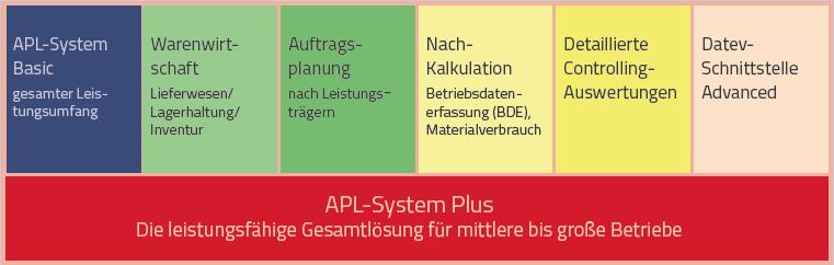 APL-System Plus
