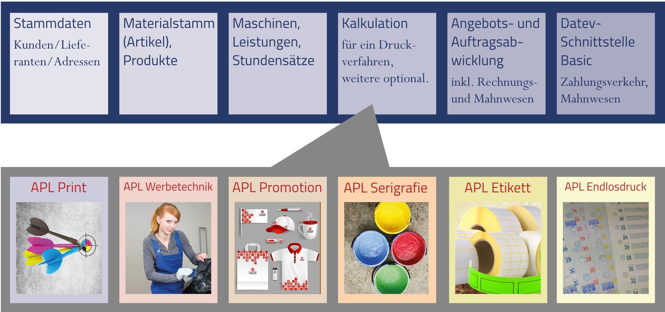 APL-System Basic-Paket