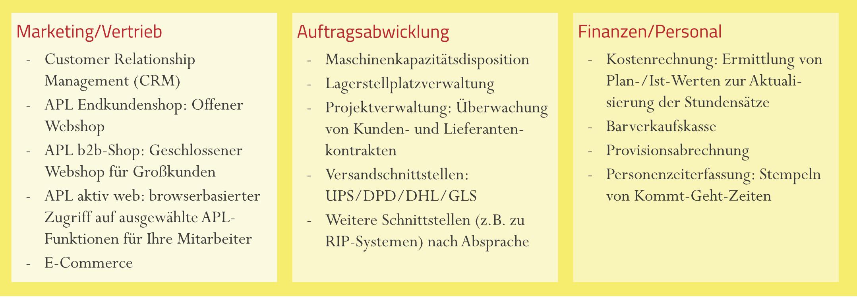 Zusatzmodule APL-System